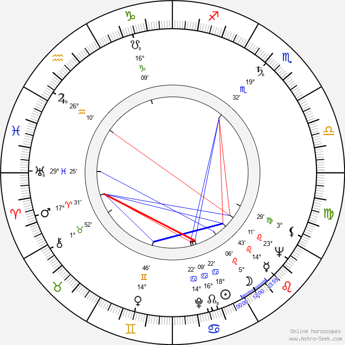 Peter Brandon - Birth horoscope chart