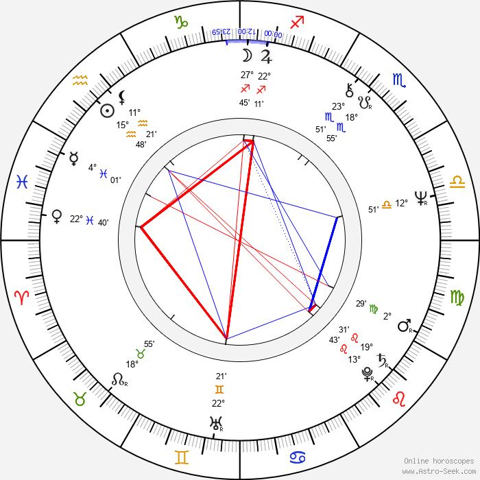 Peter Bray - Birth horoscope chart