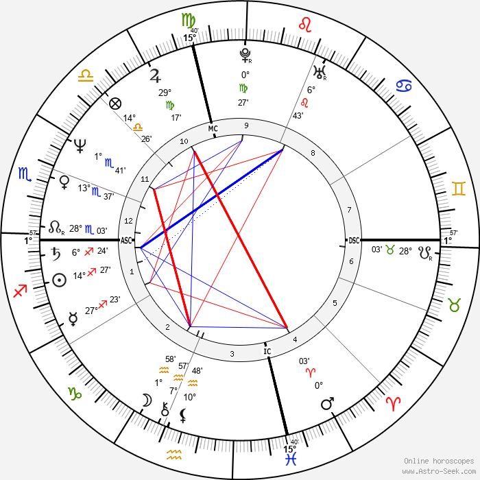 Peter Buck - Birth horoscope chart