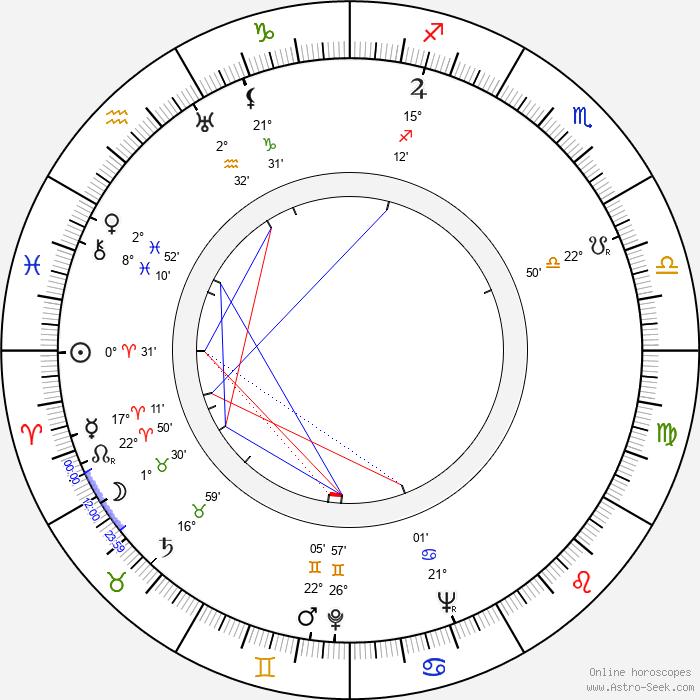 Peter Bull - Birth horoscope chart