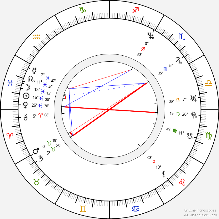 Peter Butko - Birth horoscope chart