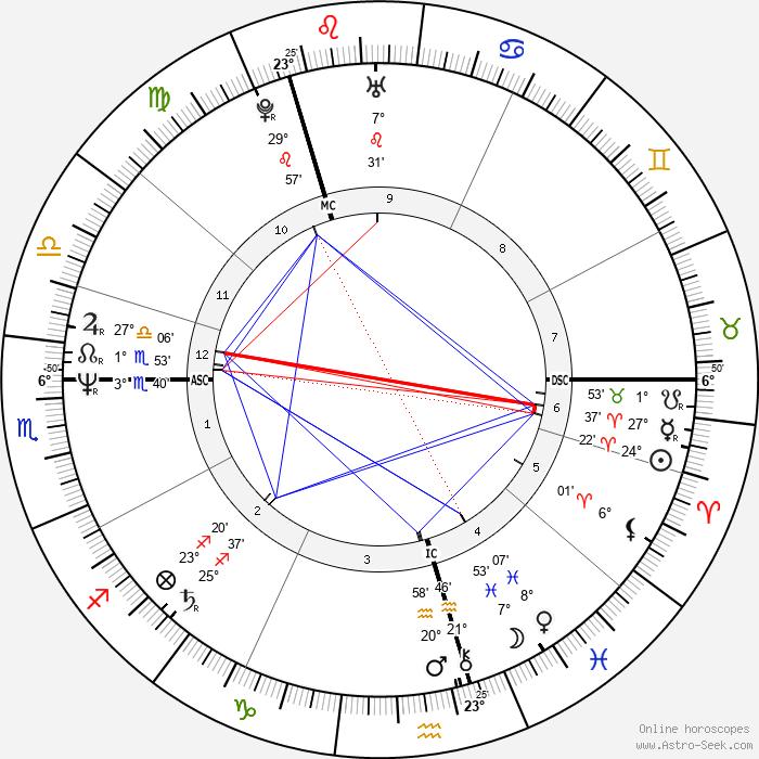 Peter Capaldi - Birth horoscope chart