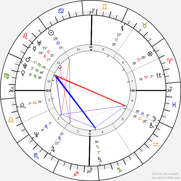 Peter Carruthers - Birth horoscope chart