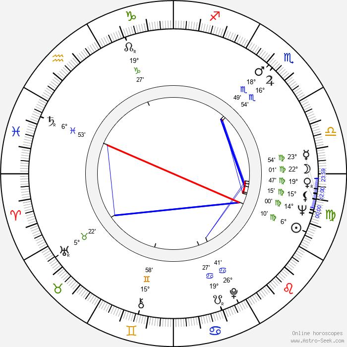 Peter Cartwright - Birth horoscope chart