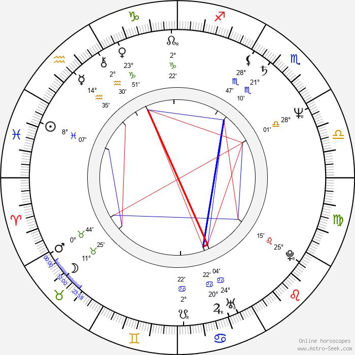 Peter Christopherson - Birth horoscope chart