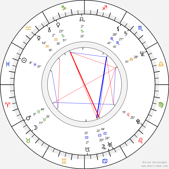 Peter Christopherson - Birth horoscope chart
