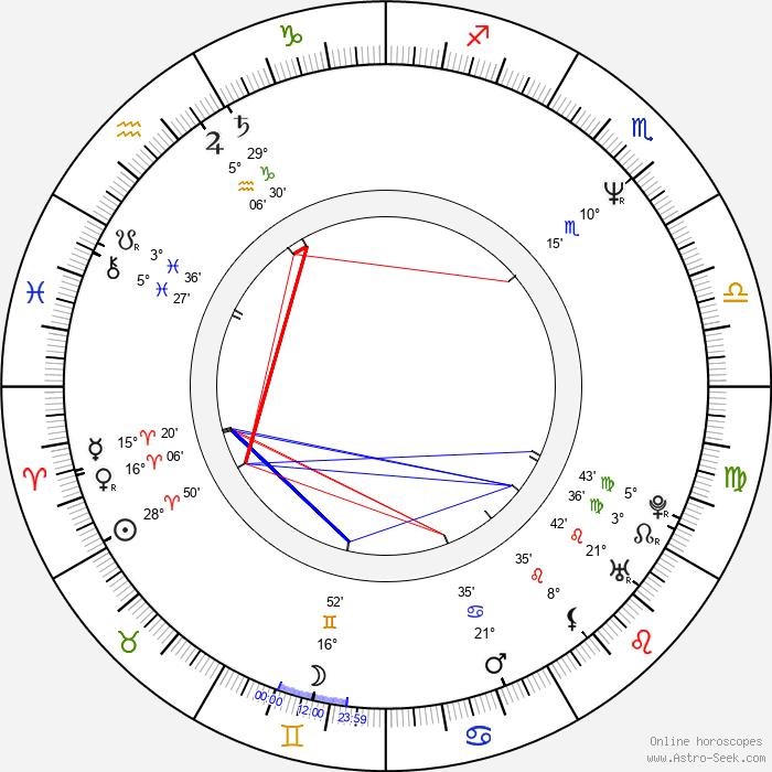 Peter Chung - Birth horoscope chart