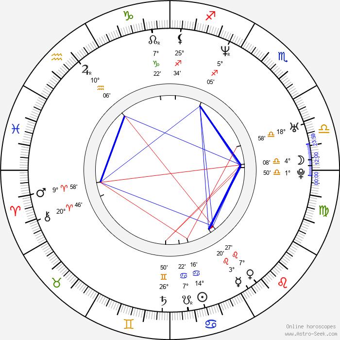 Peter Cibula - Birth horoscope chart
