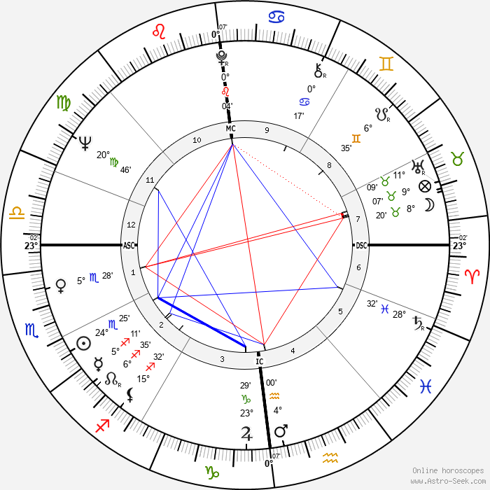 Peter Cook - Birth horoscope chart