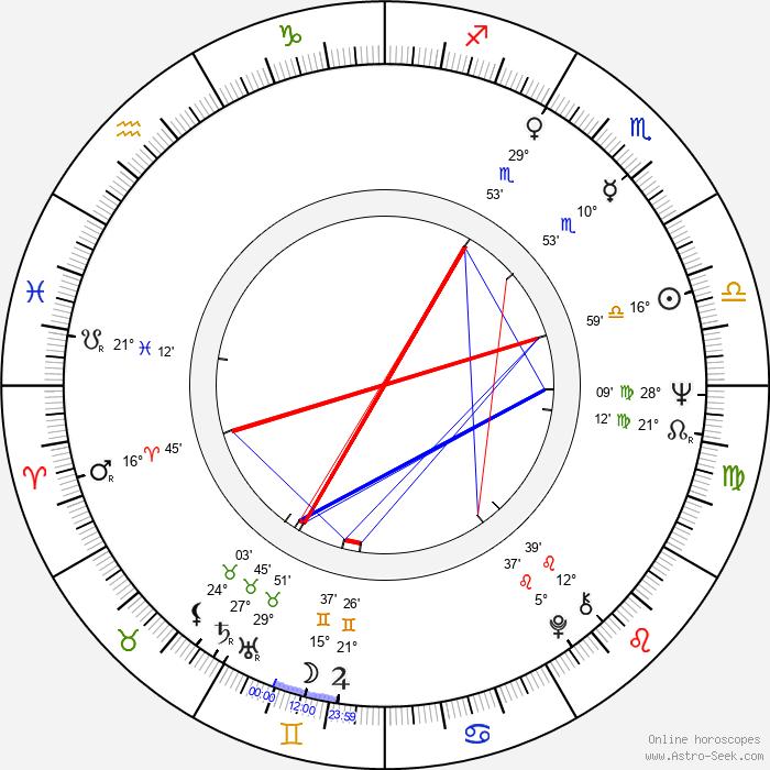 Peter Coyote - Birth horoscope chart
