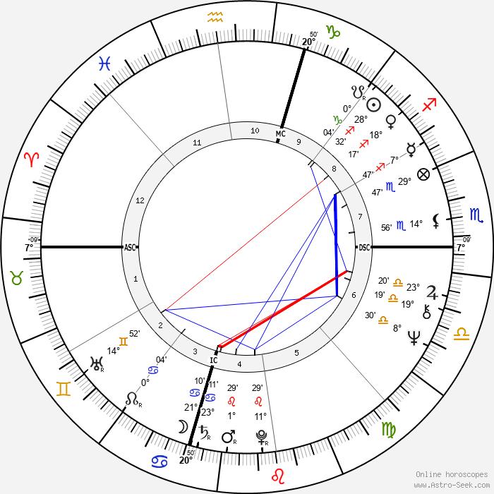 Peter Criss - Birth horoscope chart