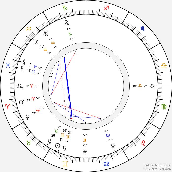 Peter Cushing - Birth horoscope chart