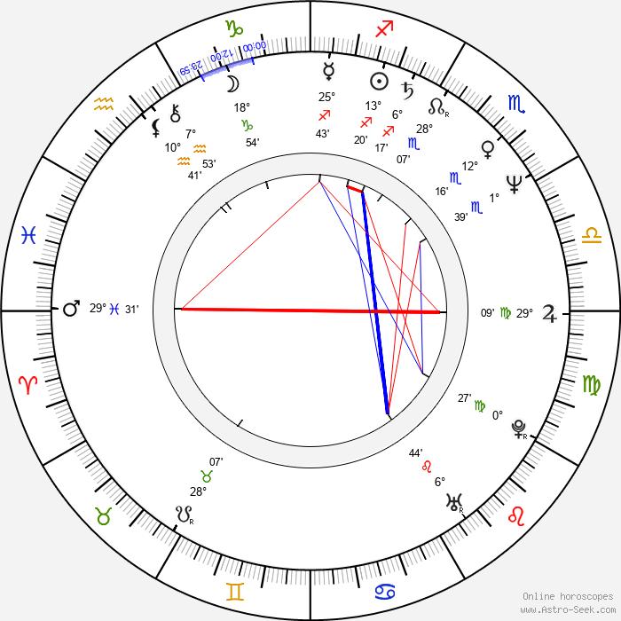 Peter Dalle - Birth horoscope chart