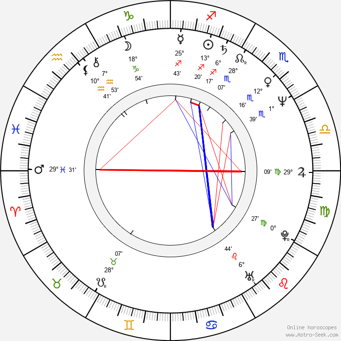 Peter Dalle - Birth horoscope chart