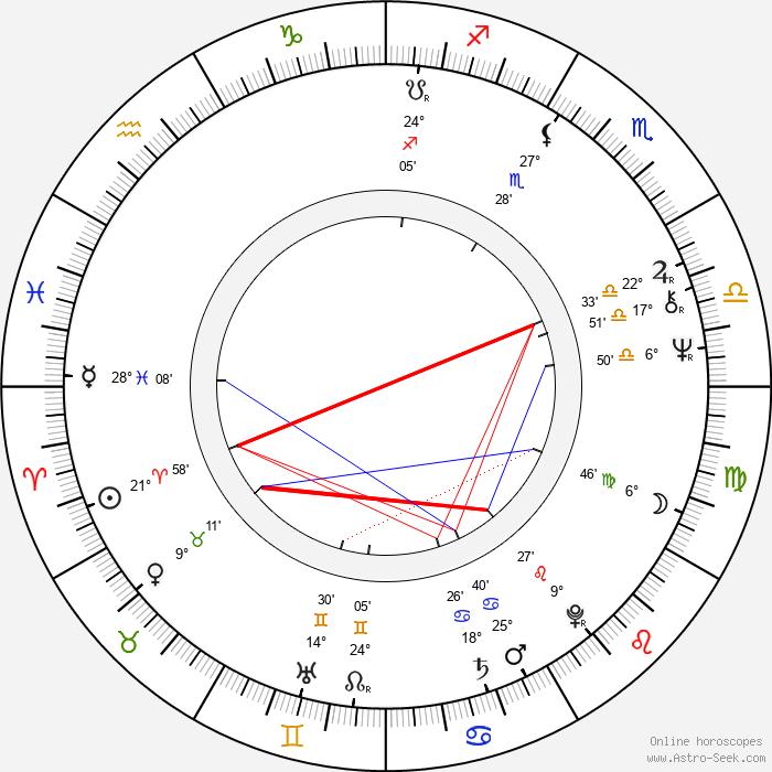 Peter de Baan - Birth horoscope chart