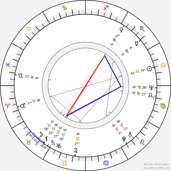 Peter Debnár - Birth horoscope chart