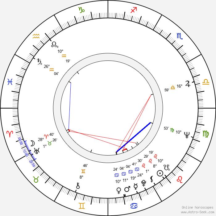 Peter Dommisch - Birth horoscope chart