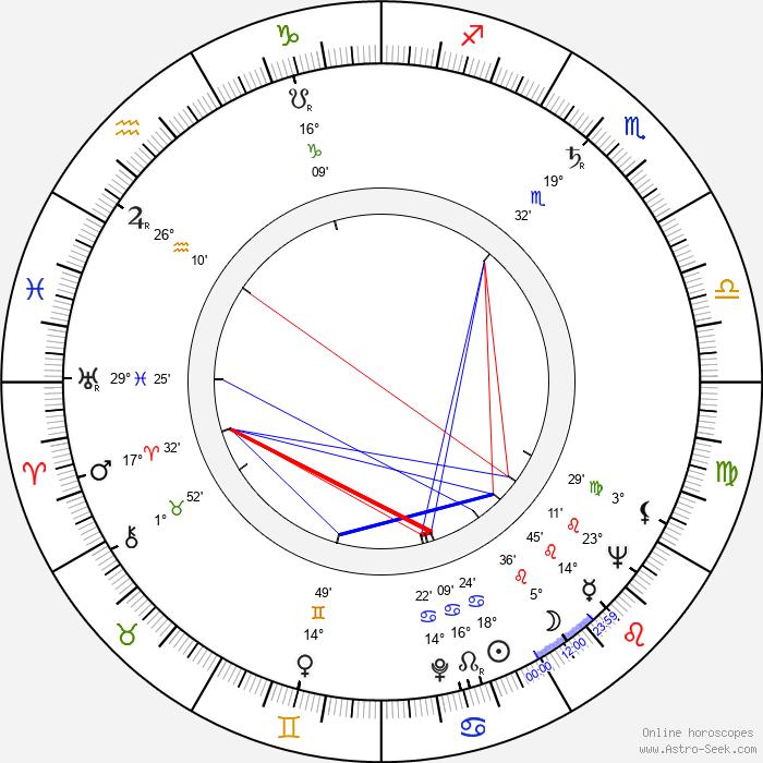 Peter Donev - Birth horoscope chart