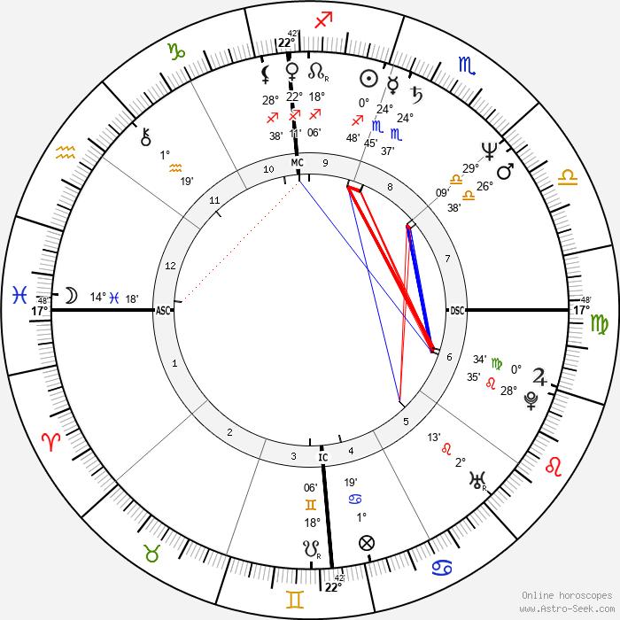 Peter Douglas - Birth horoscope chart