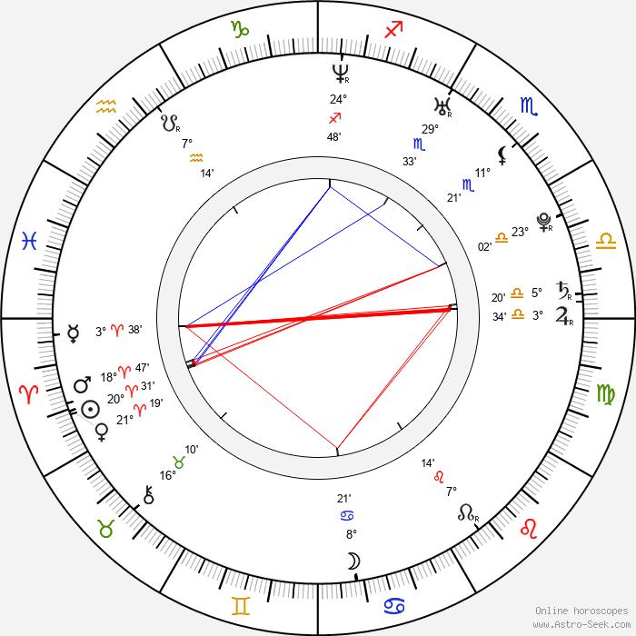 Peter Ďuriš - Birth horoscope chart