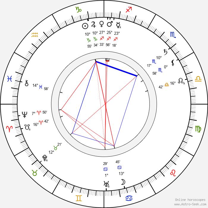 Peter Elfelt - Birth horoscope chart