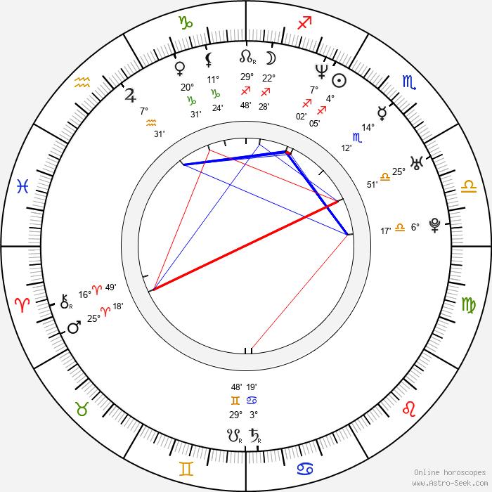 Peter Facinelli - Birth horoscope chart
