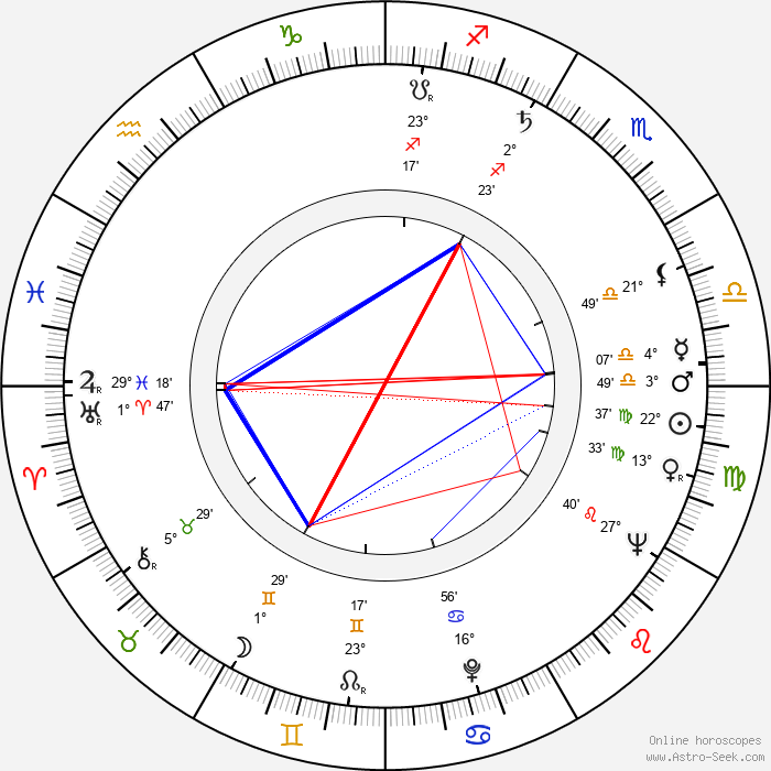 Peter Falk - Birth horoscope chart