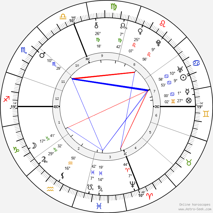 Peter Faneuil - Birth horoscope chart