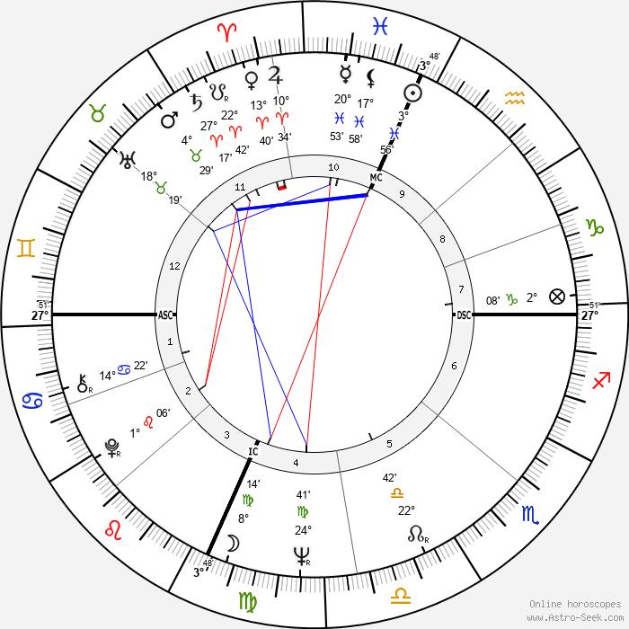 Peter Fonda - Birth horoscope chart