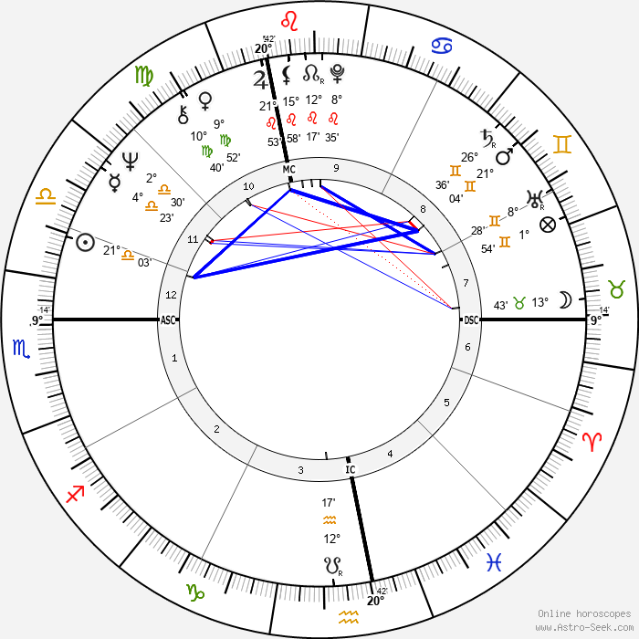 Peter Fraiss - Birth horoscope chart