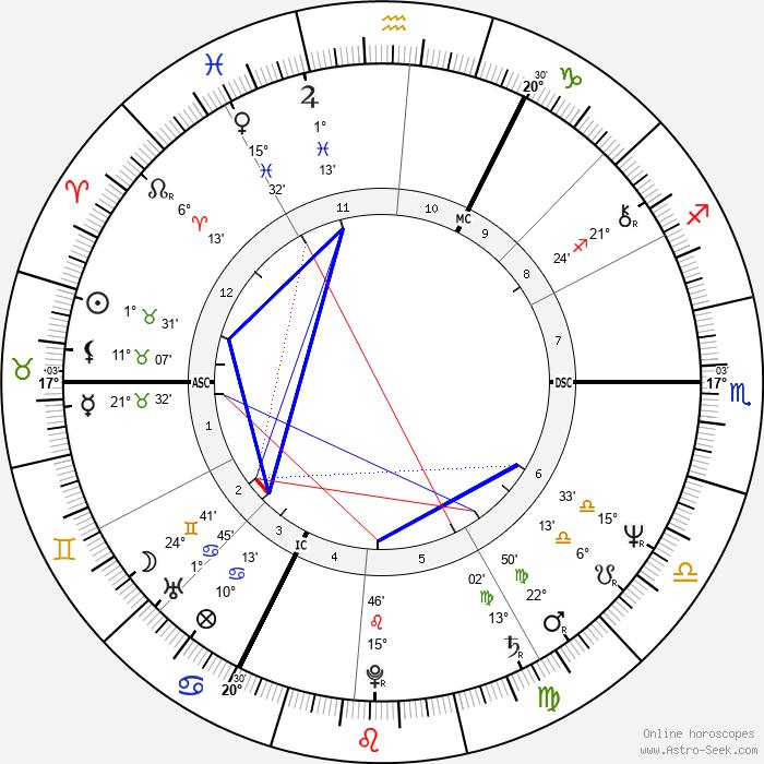 Peter Frampton - Birth horoscope chart