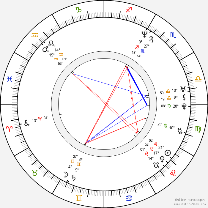 Peter Franzén - Birth horoscope chart