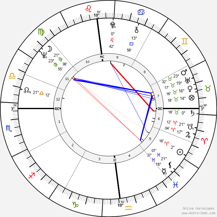 Peter Frost - Birth horoscope chart