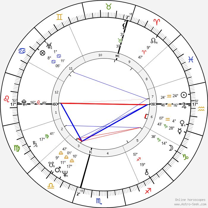 Peter Gabriel - Birth horoscope chart