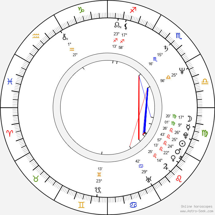 Peter Gallagher - Birth horoscope chart