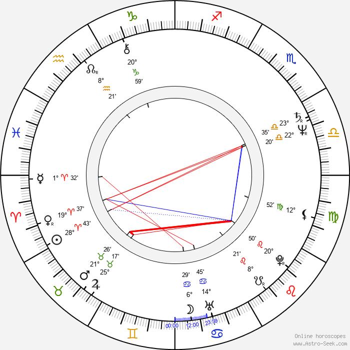 Peter Garrett - Birth horoscope chart