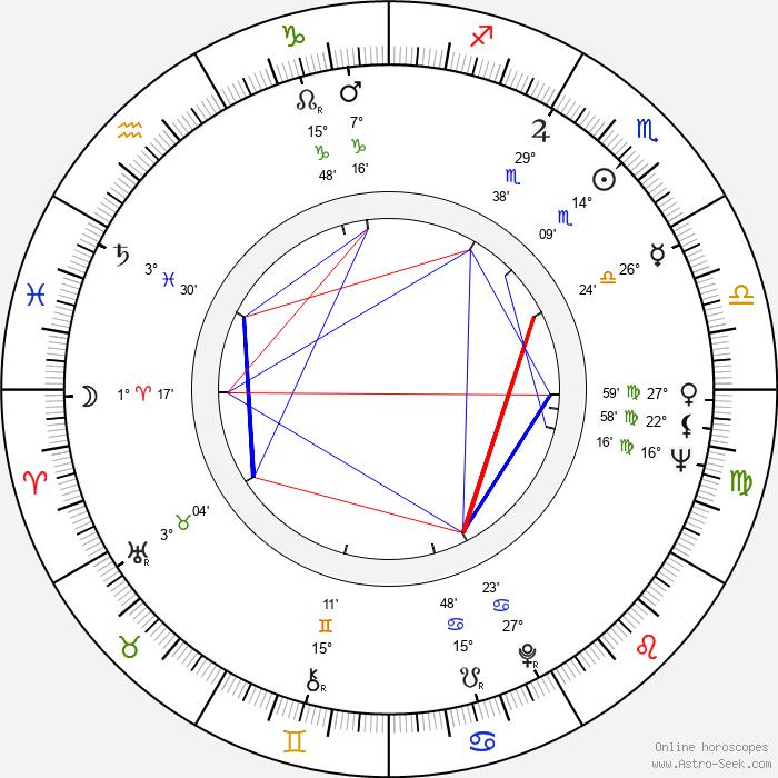 Peter Gažo - Birth horoscope chart