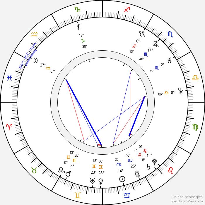 Peter Goranov - Birth horoscope chart