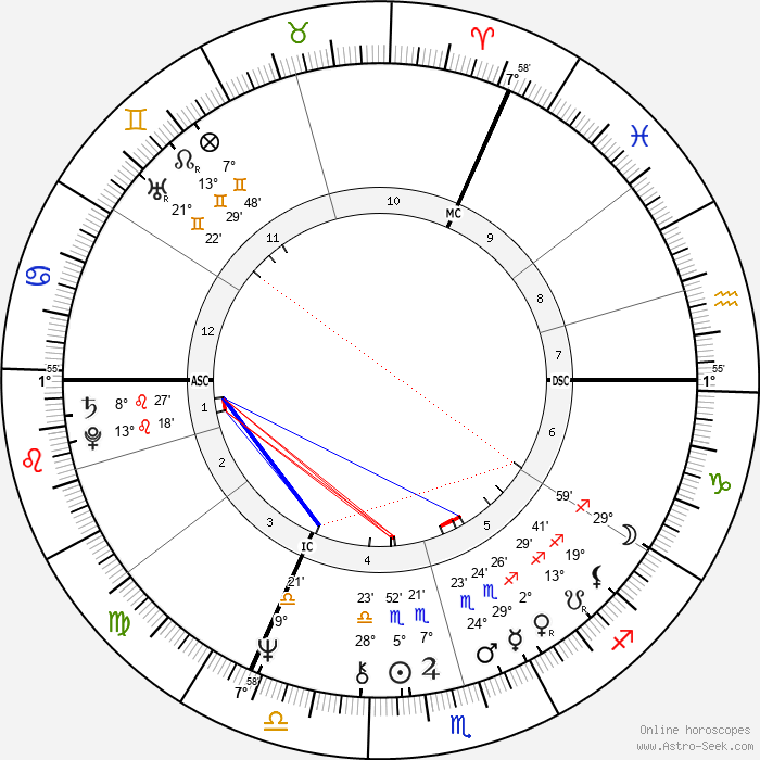 Peter Green - Birth horoscope chart