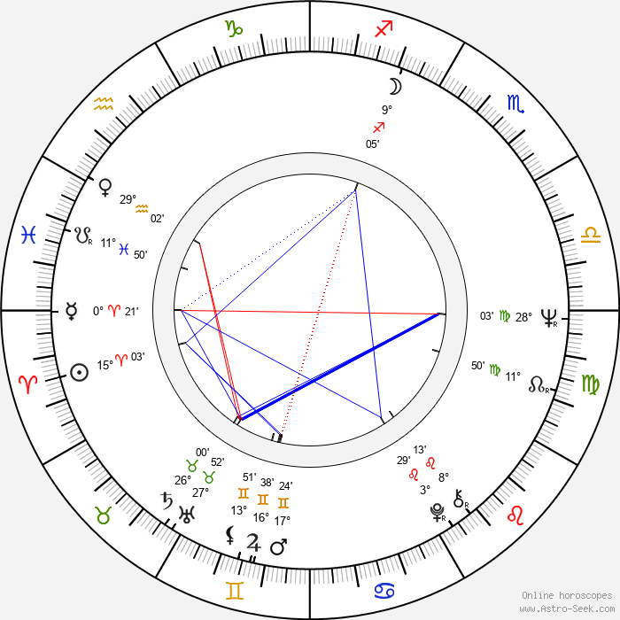 Peter Greenaway - Birth horoscope chart