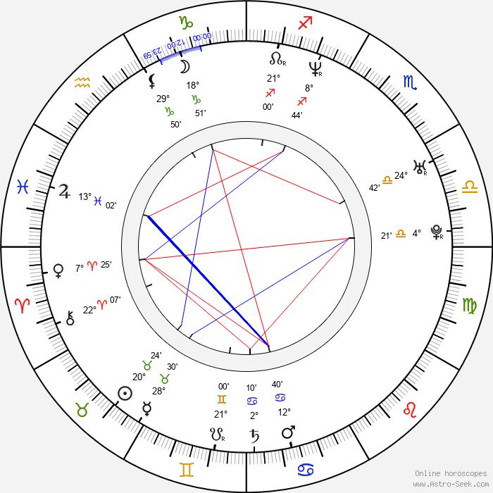 Peter Gruner - Birth horoscope chart