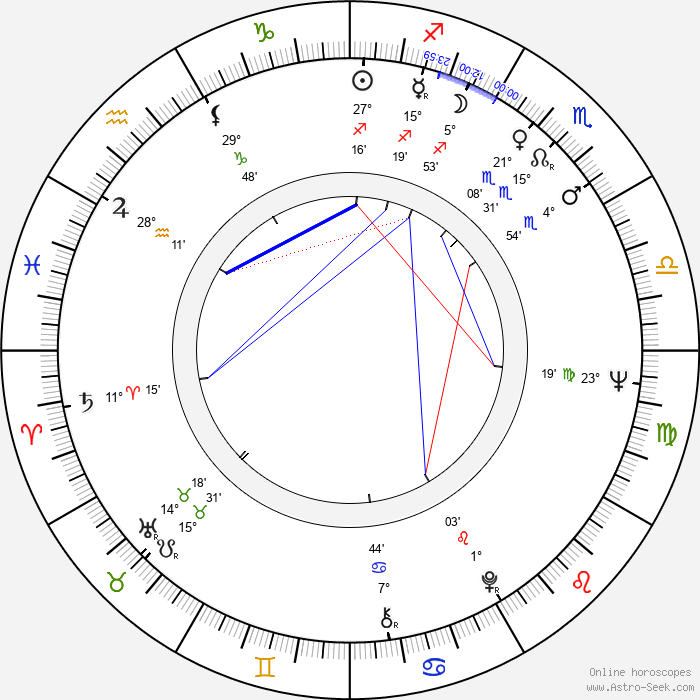 Peter H. Hunt - Birth horoscope chart