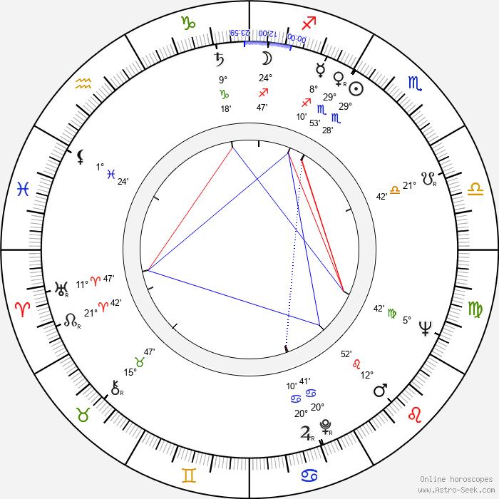 Peter Hall - Birth horoscope chart