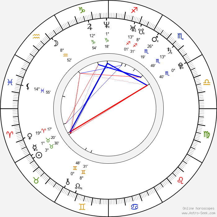 Peter Halpin - Birth horoscope chart