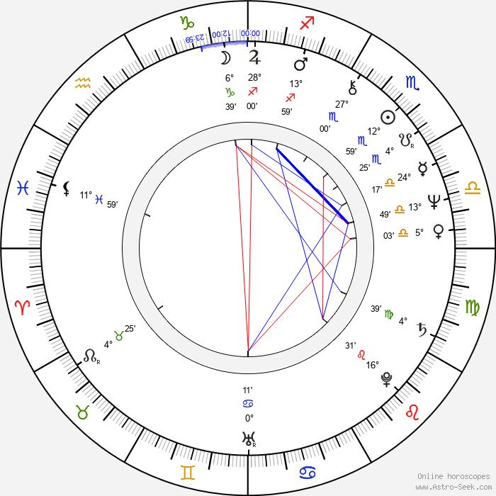 Peter Hammill - Birth horoscope chart