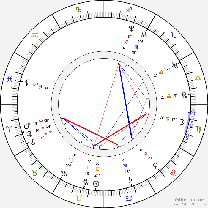 Peter Helliar - Birth horoscope chart