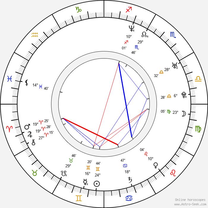 Peter Helliar - Birth horoscope chart