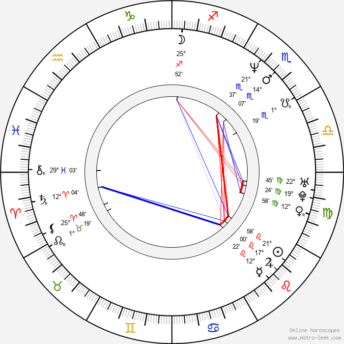 Peter Hermann - Birth horoscope chart