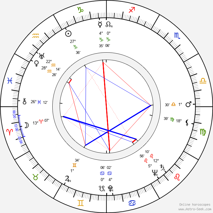 Peter Hobbs - Birth horoscope chart