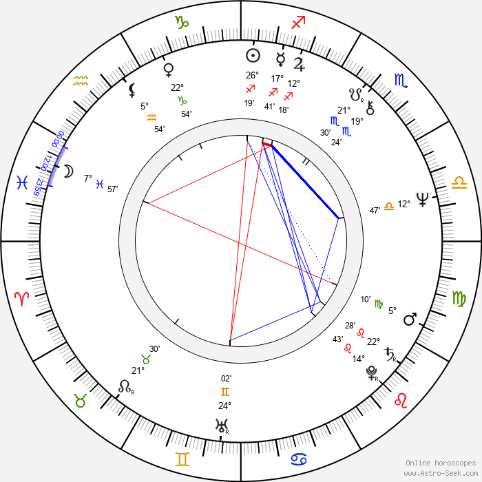 Peter Hosking - Birth horoscope chart